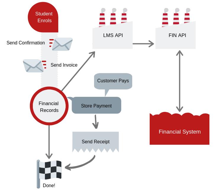 LMS FIN API