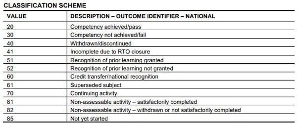 outcome identifier rules